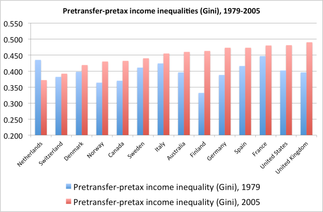 Pre-transfer, pre-tax income inequality, 1979-2005