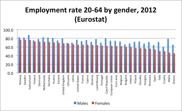Employment ratio 20-64 by gender
