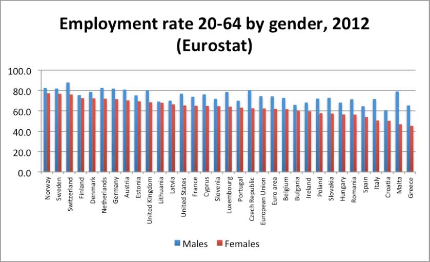 Employment ratio 20-64 by gender