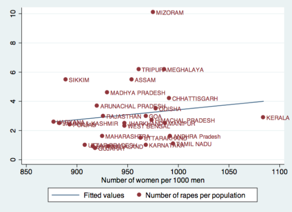 Indian states by gender ratio and ratio of reported rapes