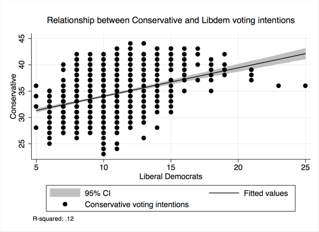 GraphConservative Libdem