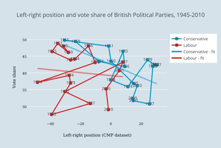 Left-right position and vote share of British Political Parties, 1945-2010