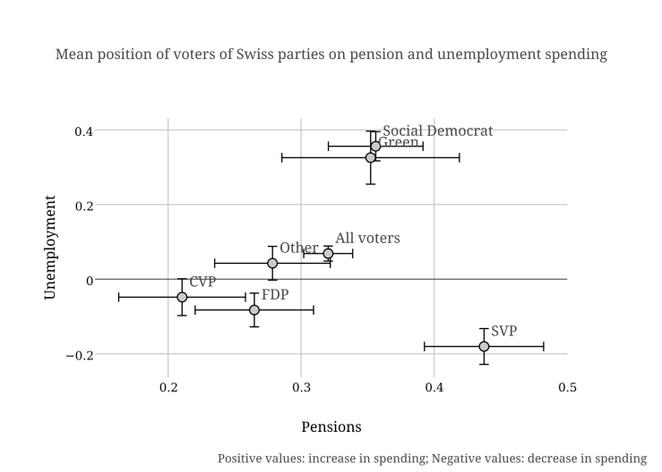 Meanposition of voters of Swiss parties on pension and unemployment spending