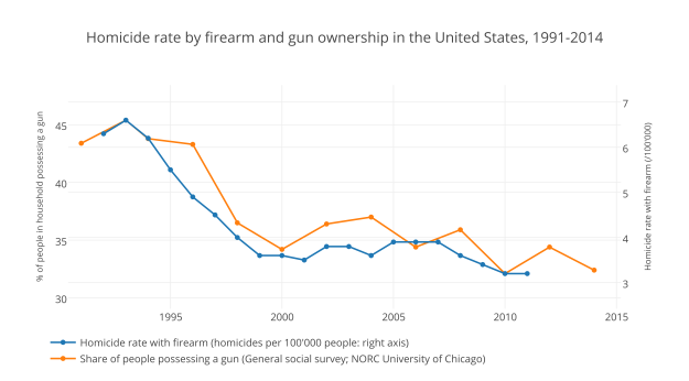 Homicide rate by firearm and gun ownership in the United States, 1991-2014.png