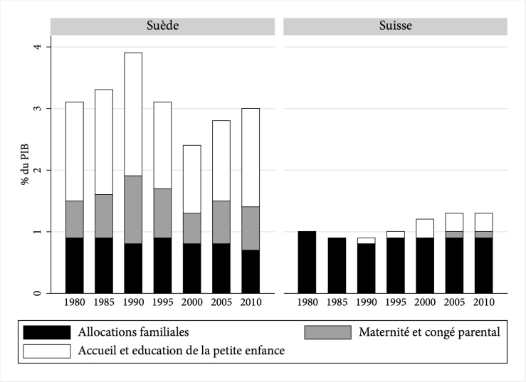 GraphFamilyExpenditure_Français.jpg