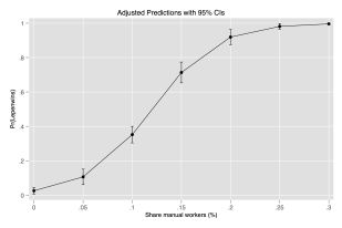 Working class share and probability of Le Pen beating Macron