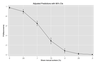 Working class share and probability of Macron beating Le Pen