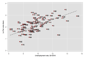Unemployment rates and Le Pen vote share in French Departments