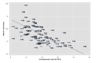 Unemployment rates and Macron vote share in French Departments